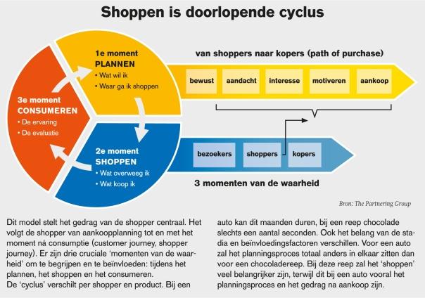 Shoppen is doorlopende cyclus