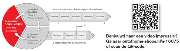 Van-Shoppers-naar-kopers